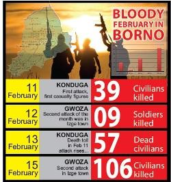 Bloody February in Borno state
