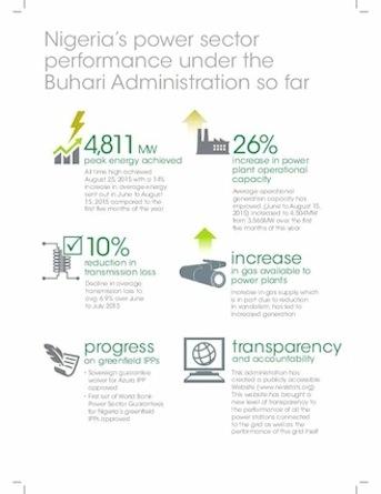 Power Buhari