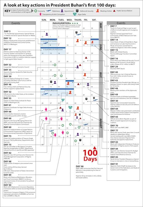 infograph1 copy Buhari