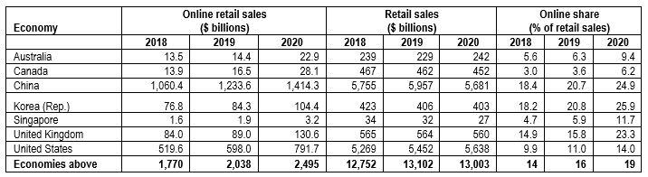 E-commerce retail sales, selected economies, 2018-2020
