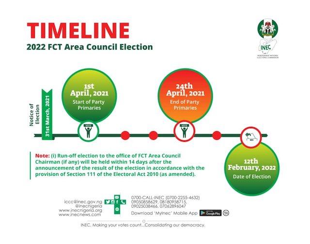 Timeline FCT Area Council election