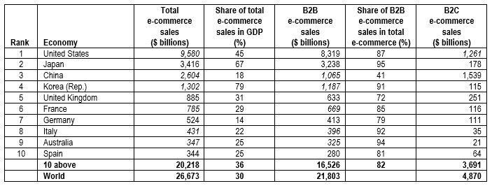 Top 10 countries in E-commerce sales