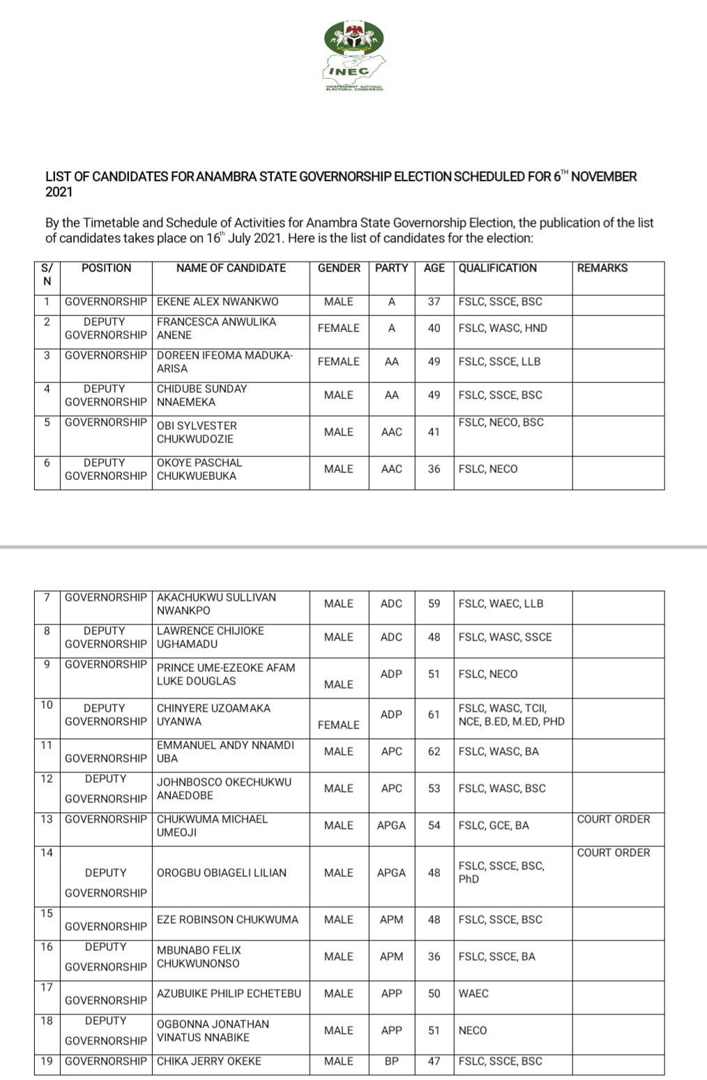 List of cleared candidates by INEC for the Anambra Governorship election
